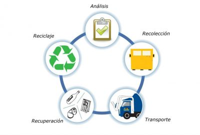 Gestión de residuos en Barcelona, sanitarios, urbanos o de la construcción